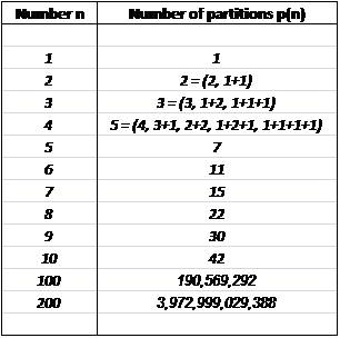 How many ways to add up to any number? Sequence of partition ...