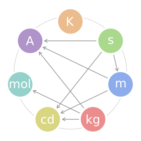 The seven SI base units and the interdependency of their definitions: for example