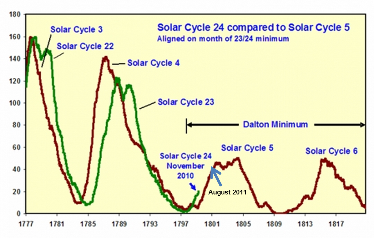 how to make solar cycle