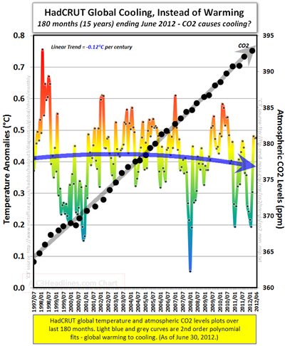 Hadcrut global cooling co2 ipcc climate models global warming june 2012