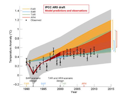 Model predictions versus observations