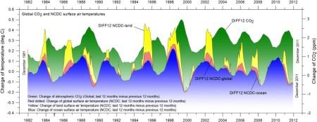 Figure 5 Humlum et al 2013