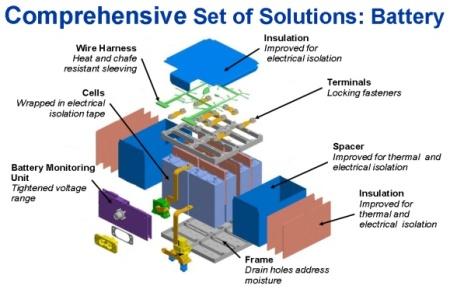 Dreamliner Battery Fix (via Aviation Week, Credit Boeing)