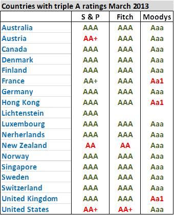 triple A countries march 2013.emf