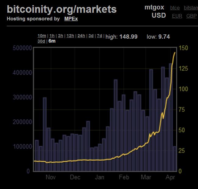 Bitcoin value in US Dollars