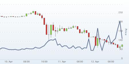 bitcoin turbulence april 2013