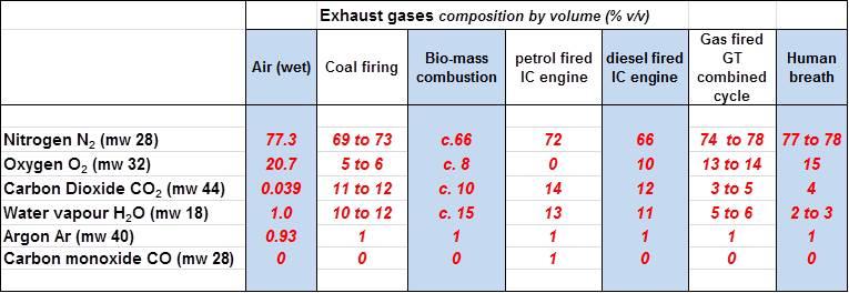 gasoline composition