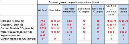 exhaust gas compositions