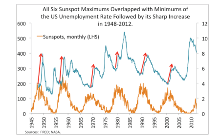 Sunspot cycles and US unemployment (Gorbanev 2012)