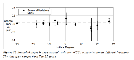 CO2 seasonal variation