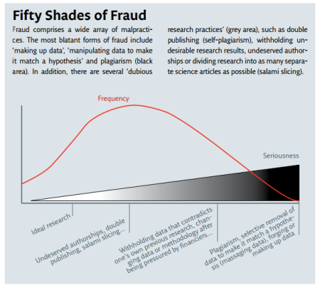 Fifty shades of fraud