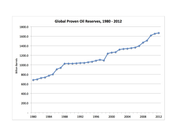 Global oil reserves  1980 -2012 graphic hayward power line