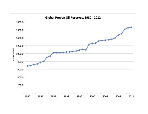 Global oil reserves  1980 -2012 graphic hayward power line