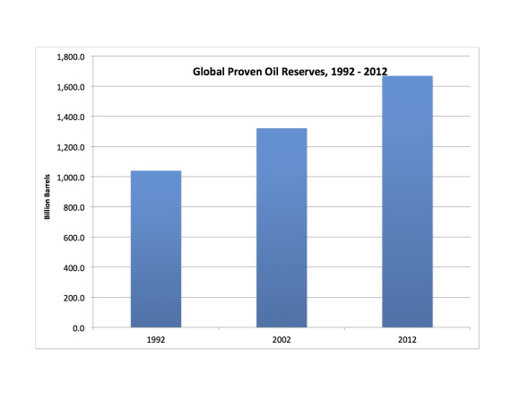 global oil reserves 1992 - 2012 graphic hayward power line