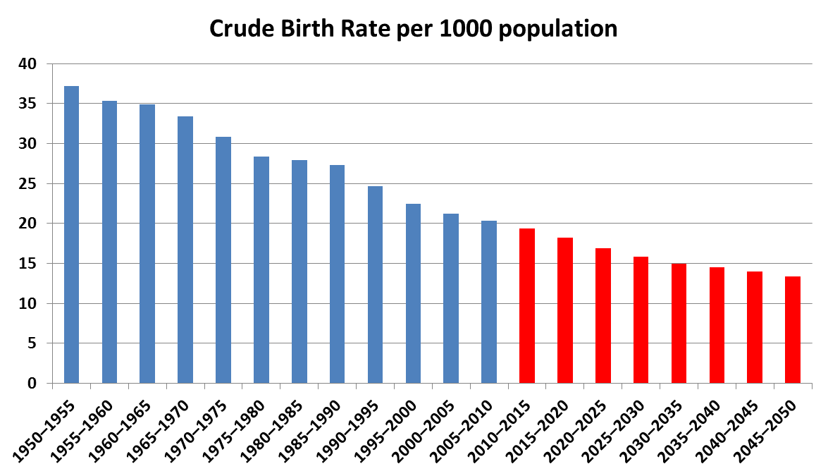 sociology birth rate and death rate Demographic transition (dt) is the transition from high birth and death rates to lower birth and death rates as a country or region develops from a pre-industrial to an industrialized economic system.