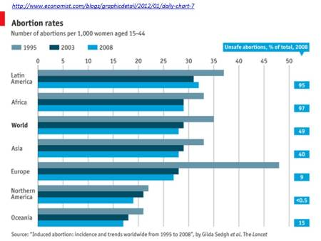 Global abortion rates: graphic Economist