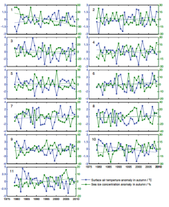 The variations of local  SIC and SAT anomalies in autumn during the past 30 years