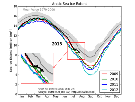Sea ice extent in recent years for the northern hemisphere.                        The grey shaded area corresponds to the climate mean                       plus/minus 1 standard deviation.