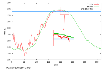 Daily mean temperature and climate north of the 80th northern parallel, as a function of the day of year. DMI