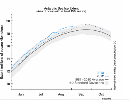 Antarctic sea ice extent 20130904