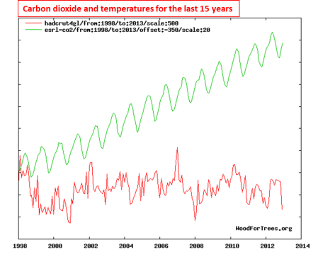 CO2 and global temperatures 1998-2013