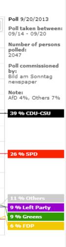 German polls