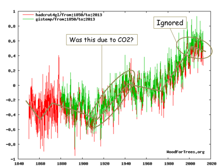 Global temperatures since 1850