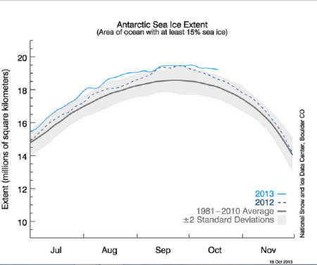 Antarctic Ice Extent 20131018 NSIDC Boulder