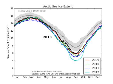 Arctic Ice extent 20131005