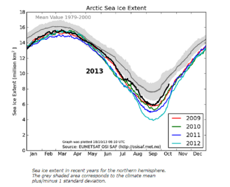 Arctic Ice Extent 20131018 DMI Centre for Ocean and Ice