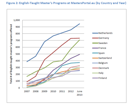 Growth of English courses by country and year