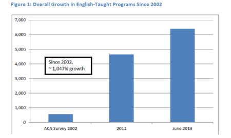 Growth of English courses in Europe