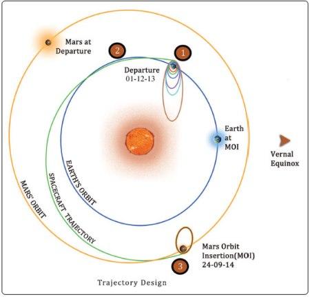 mangalyaan trajectory