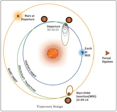 mangalyaan trajectory