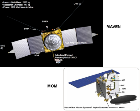 MAVEN - MOM (NASA- ISRO)