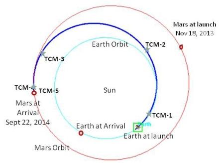 MAVEN trajectory - NASA-LASP-JPL