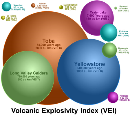 http://geology.com/stories/13/volcanic-explosivity-index/
