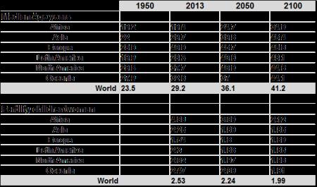 WPP12 median age