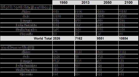 WPP12 population mix
