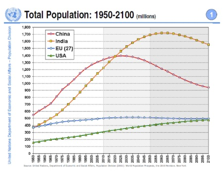 WPP2010 Population projections till 2100
