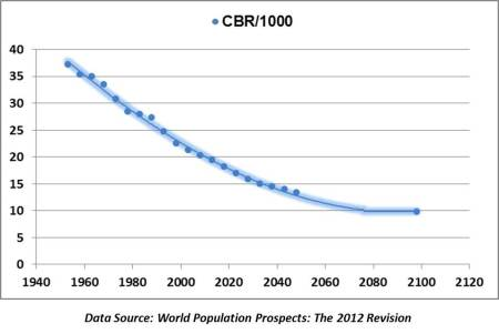 Crude Birth Rate / 1000 of population
