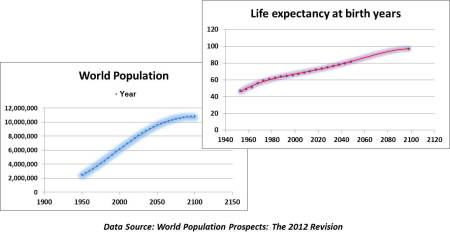 Population and life expectancy WPP2012