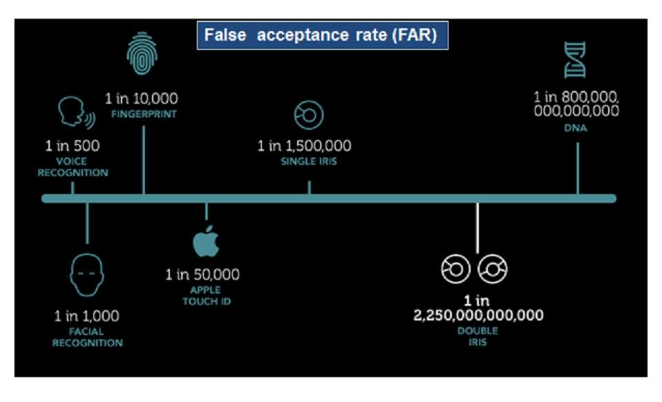 False Acceptance Rate
