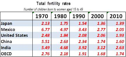 OECD fertility table