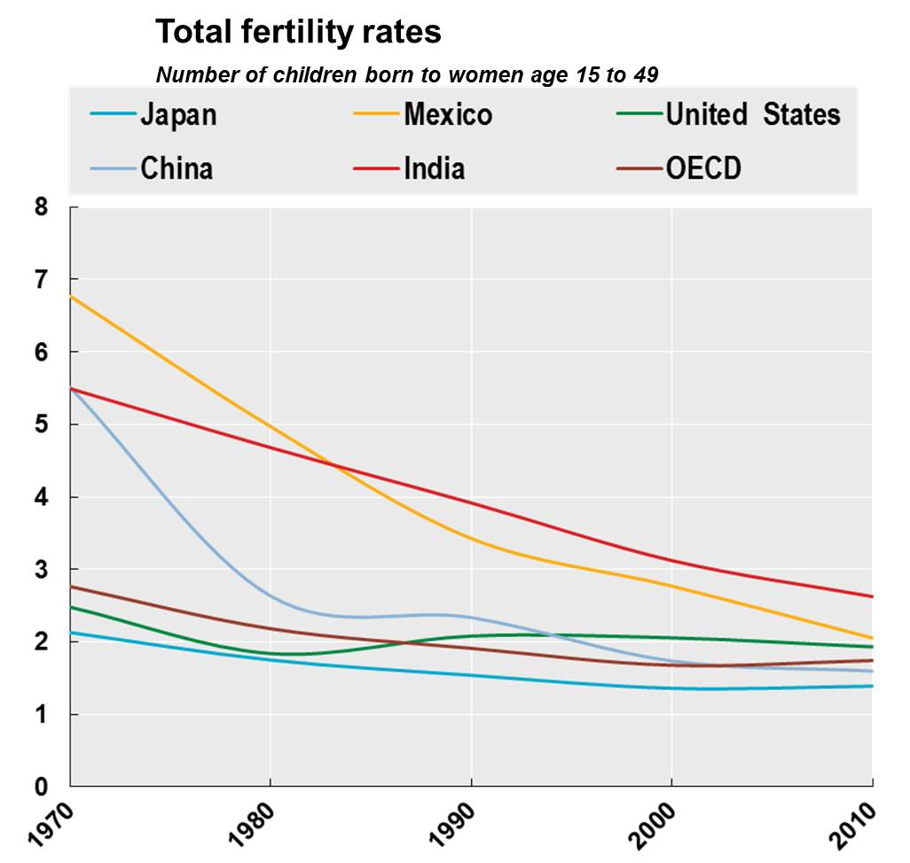 The effects of the declining birth rates and increasing longevity in the united states