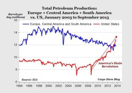 us petroleum production boom