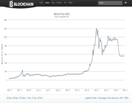 Bitcoin value Feb 2014