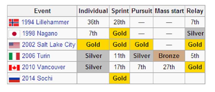 Bjoerndalen Olympics medals (2014-02-09) Wikipedia