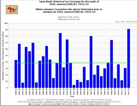 Historical Great lakes Ice Cover  week of 0304 Canadian Ice Service