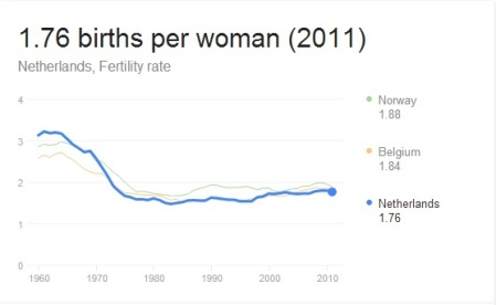 Netherlands fertility rate (World Bank data)